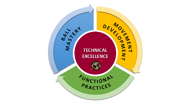 Technical Excellence Cycle