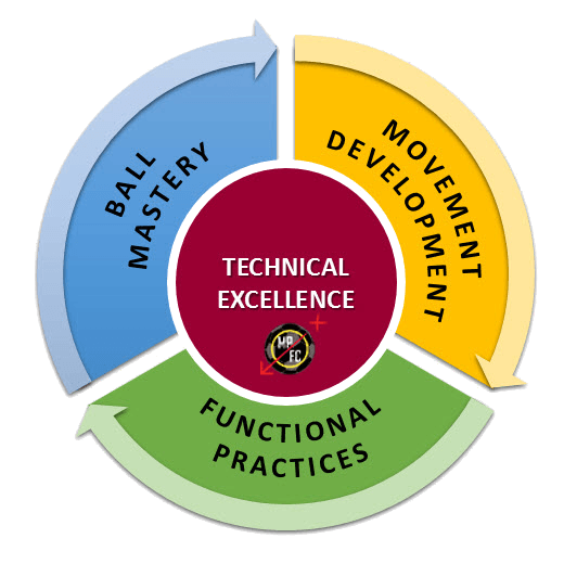 Football Technical Excellence Cycle